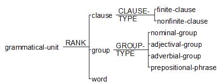 define functional grammar